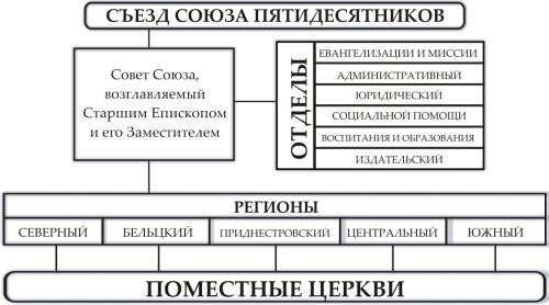 Structurogramma ru 500x278 Структура